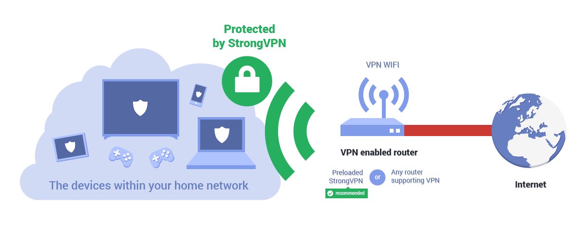 how vpn routers work