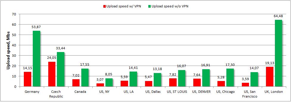 Vpn Upload Sds Chart